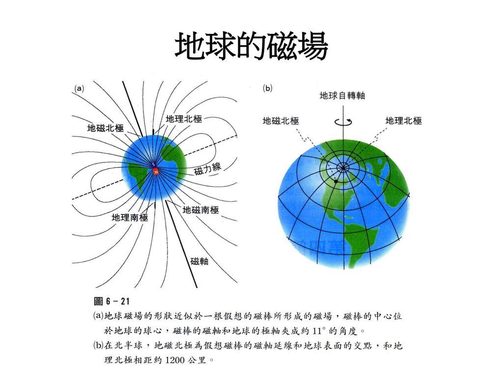 地球的磁場