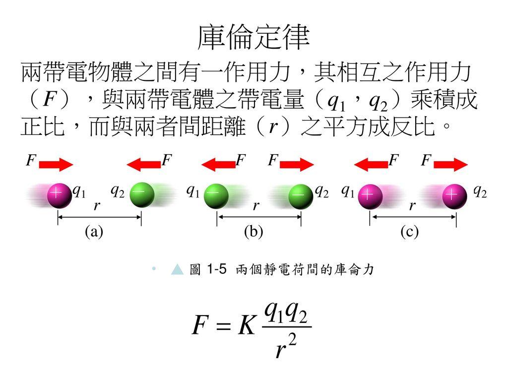 庫倫定律 兩帶電物體之間有一作用力,其相互之作用力(F),與兩帶電體之帶電量(q1,q2)乘積成正比,而與兩者間距離(r)之平方成反比。