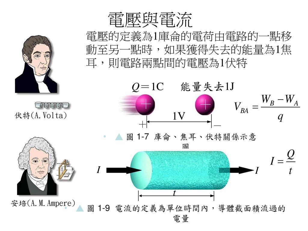 ▲ 圖 1-9 電流的定義為單位時間內,導體截面積流過的電量