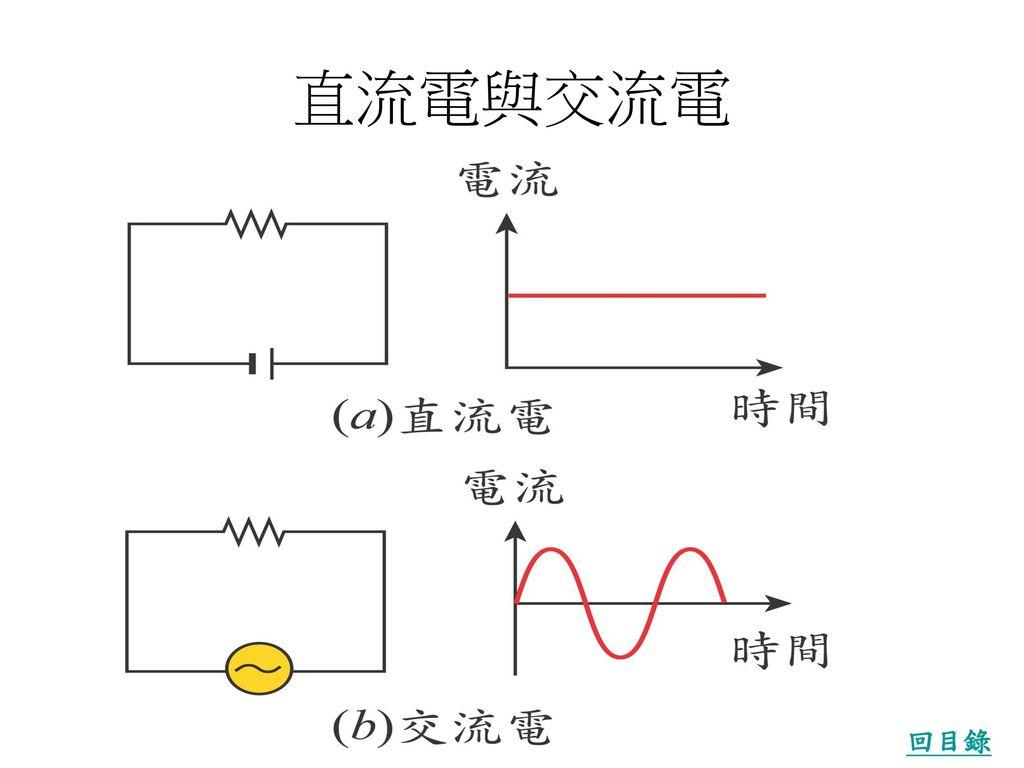 直流電與交流電 回目錄