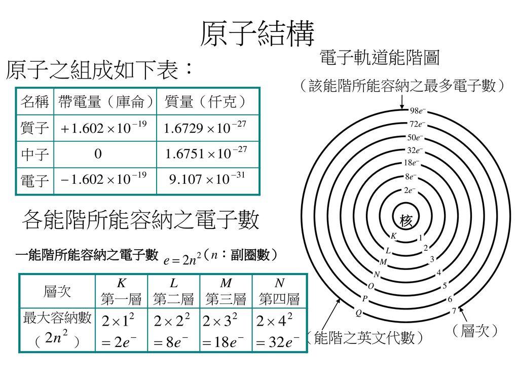 原子結構 原子之組成如下表: 各能階所能容納之電子數 電子軌道能階圖 (該能階所能容納之最多電子數) (層次) (能階之英文代數) 核