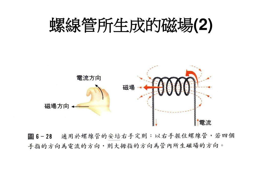 螺線管所生成的磁場(2)