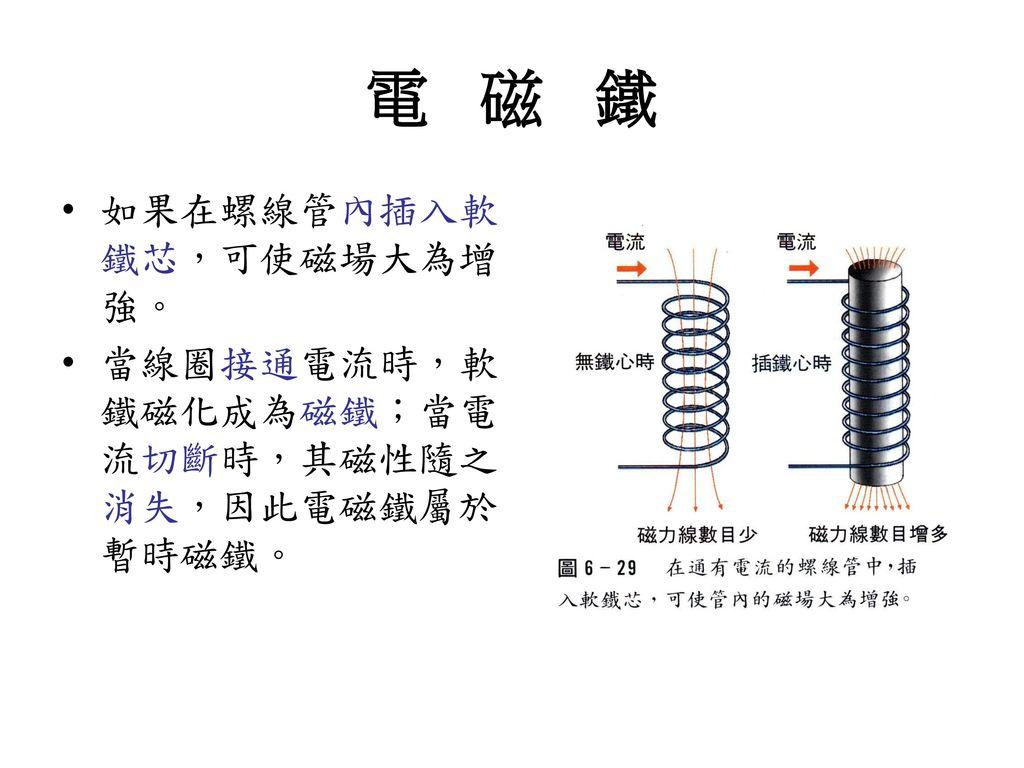 電 磁 鐵 如果在螺線管內插入軟鐵芯,可使磁場大為增強。