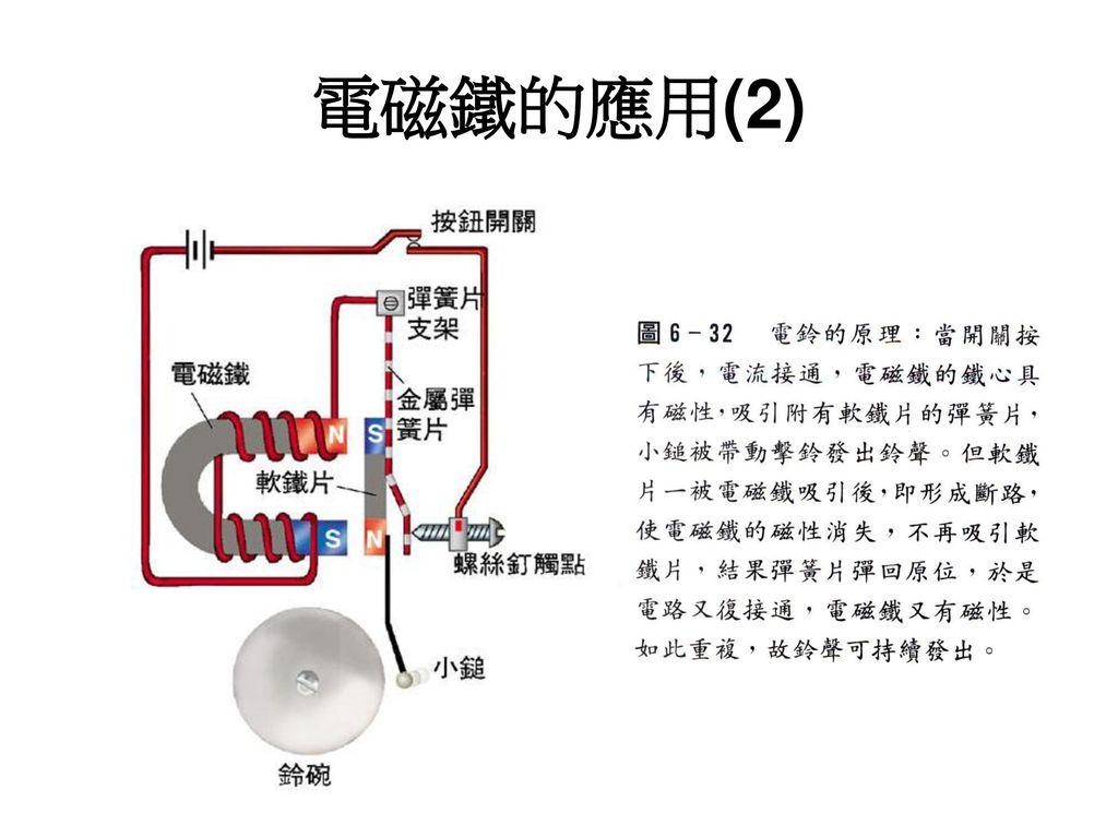 電磁鐵的應用(2)