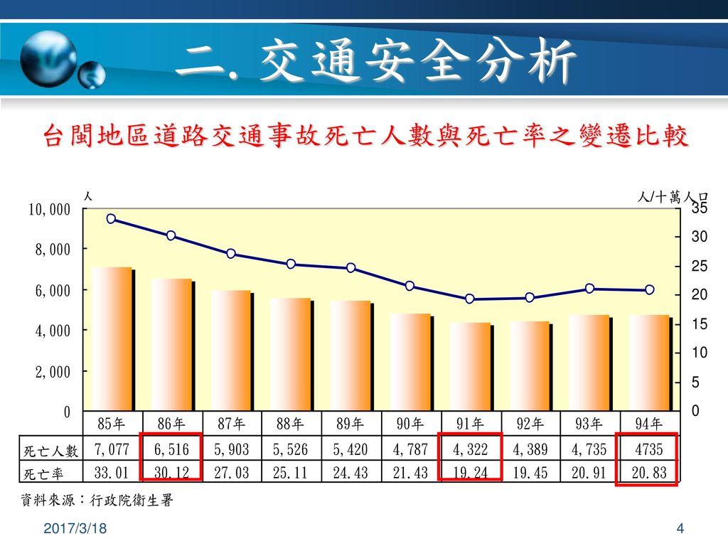 二.交通安全分析 台閩地區道路交通事故死亡人數與死亡率之變遷比較 2017/3/18