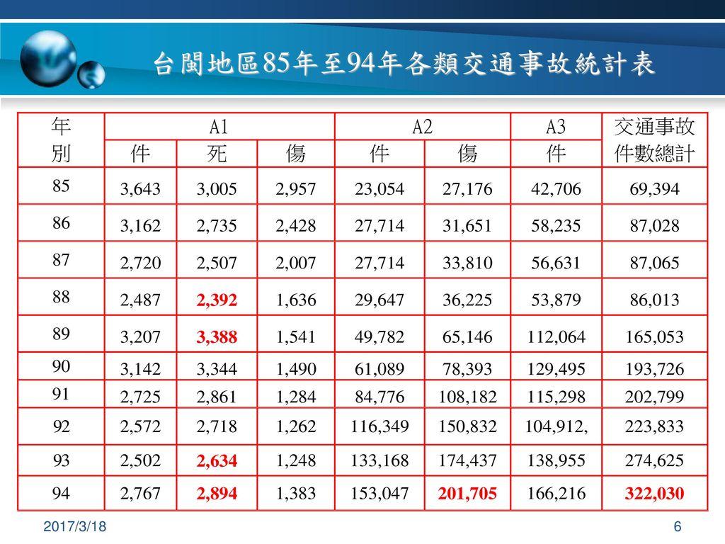 台閩地區85年至94年各類交通事故統計表 2017/3/18