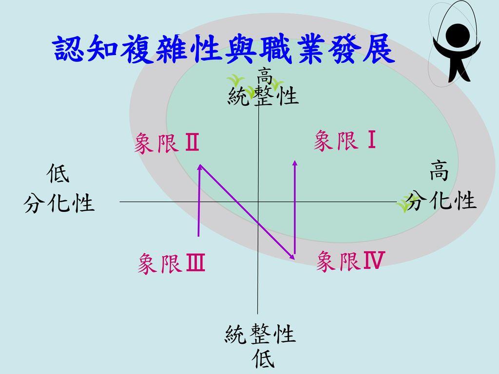 認知複雜性與職業發展 統整性 高 分化性 低 象限Ⅰ 象限Ⅳ 象限Ⅱ 象限Ⅲ