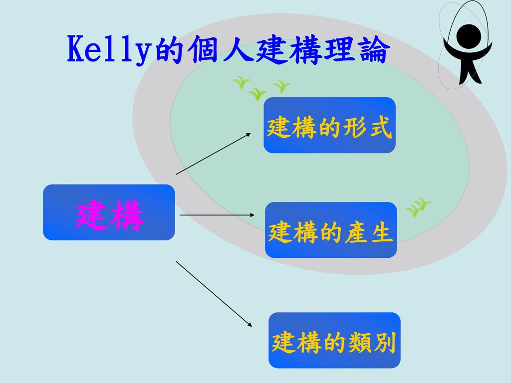 Kelly的個人建構理論 建構的形式 建構 建構的產生 建構的類別