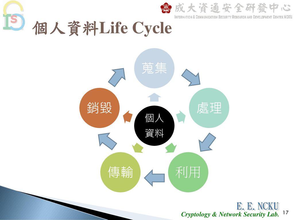 個人資料Life Cycle 個人資料 蒐集 處理 利用 傳輸 銷毀