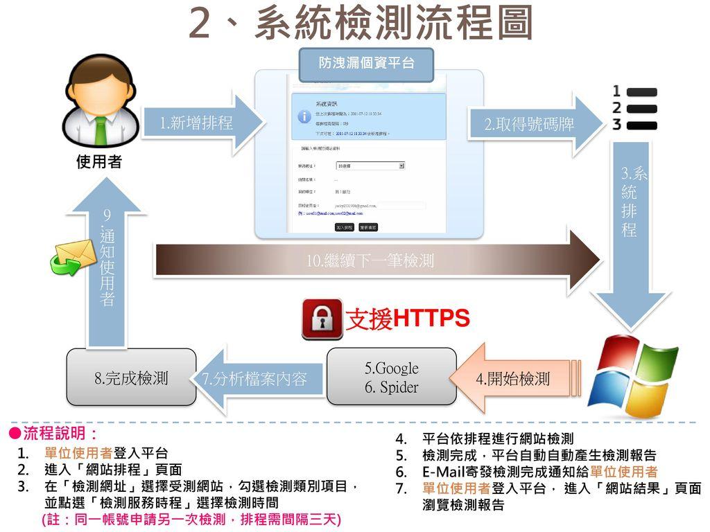 2、系統檢測流程圖 支援HTTPS 1.新增排程 2.取得號碼牌 使用者 3.系統排程 9.通知使用者 10.繼續下一筆檢測 8.完成檢測