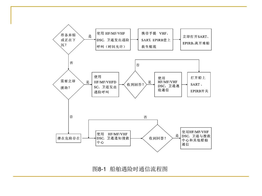 图8-1 船舶遇险时通信流程图