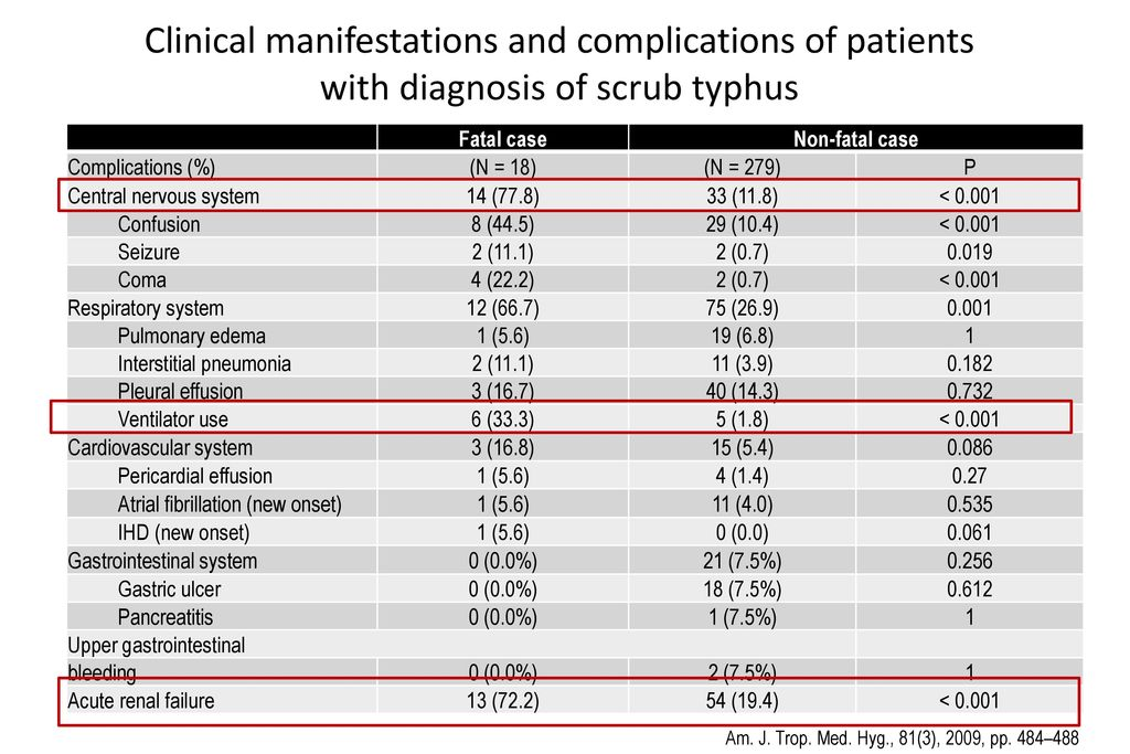 Clinical manifestations and complications of patients with diagnosis of scrub typhus