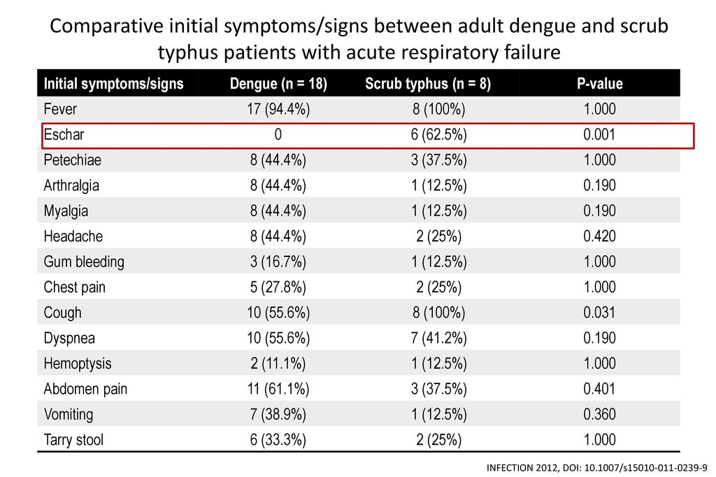 Comparative initial symptoms/signs between adult dengue and scrub typhus patients with acute respiratory failure
