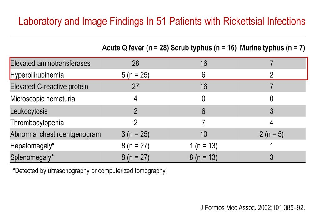 Laboratory and Image Findings In 51 Patients with Rickettsial Infections