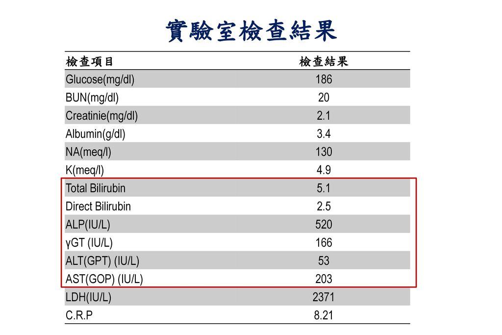 實驗室檢查結果 檢查項目 檢查結果 Glucose(mg/dl) 186 BUN(mg/dl) 20 Creatinie(mg/dl)