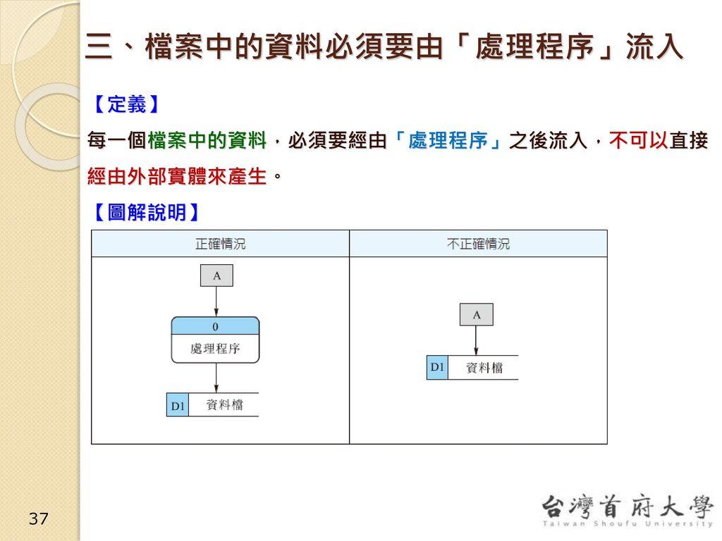 三、檔案中的資料必須要由「處理程序」流入