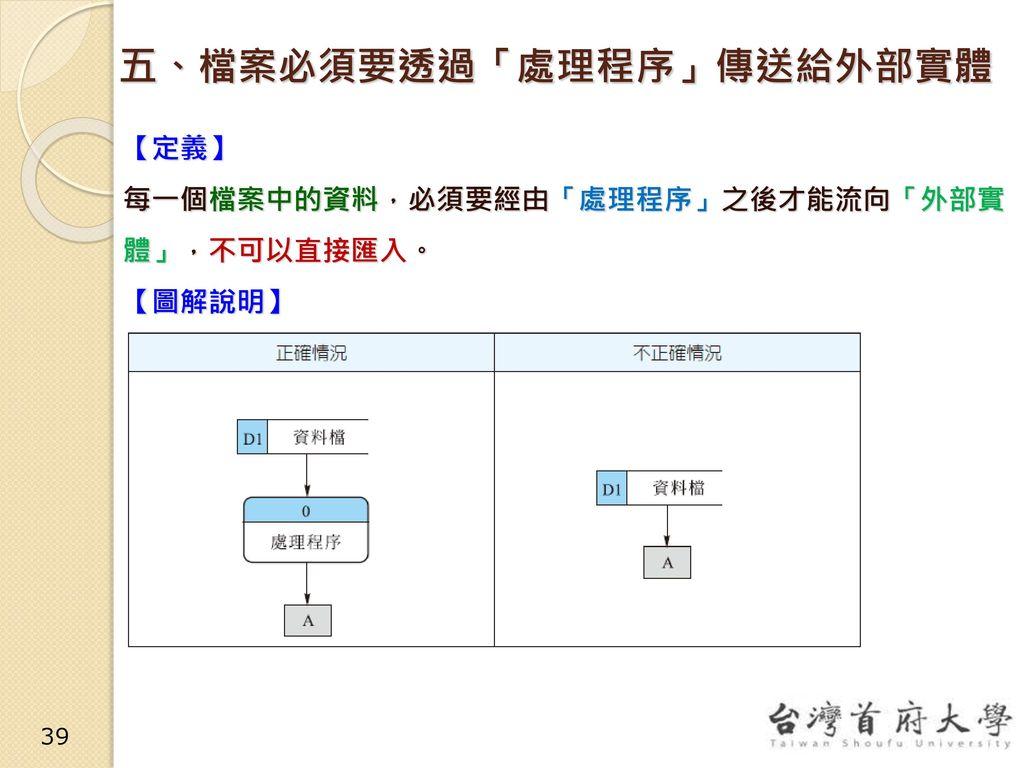五、檔案必須要透過「處理程序」傳送給外部實體