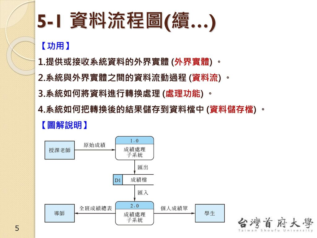 5-1 資料流程圖(續…) 【功用】 1.提供或接收系統資料的外界實體 (外界實體) 。