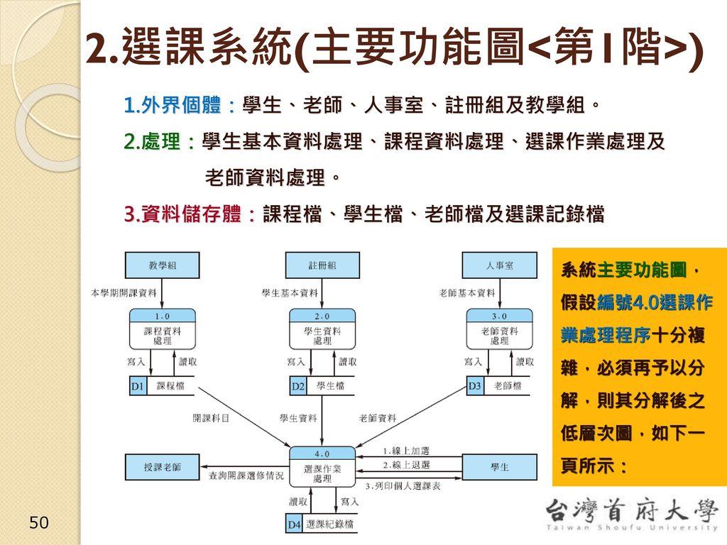 2.選課系統(主要功能圖<第1階>)