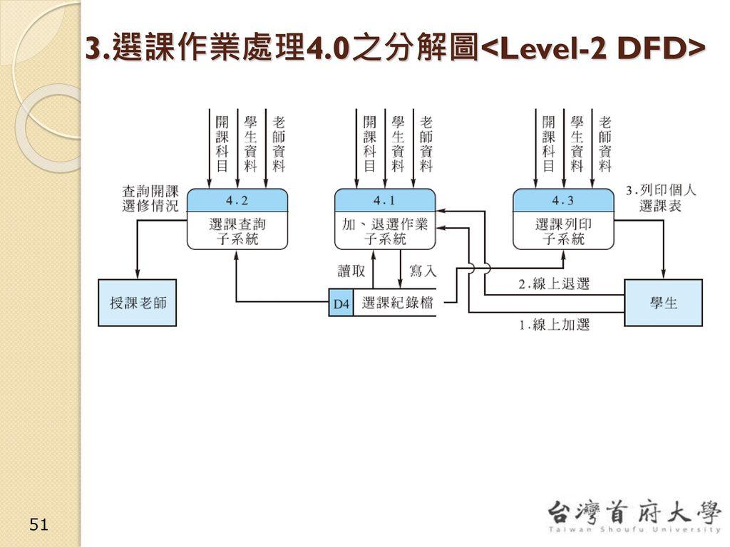 3.選課作業處理4.0之分解圖<Level-2 DFD>