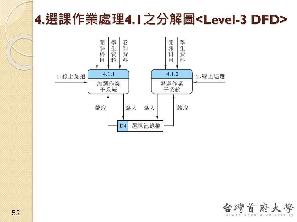 4.選課作業處理4.1之分解圖<Level-3 DFD>