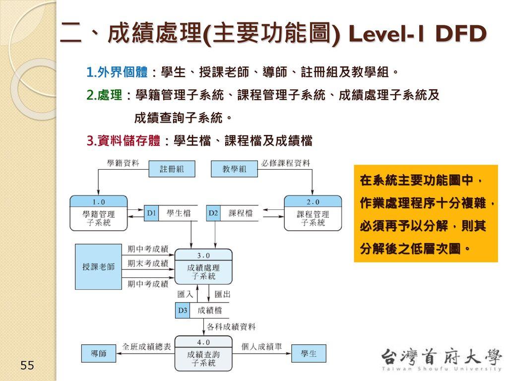 二、成績處理(主要功能圖) Level-1 DFD