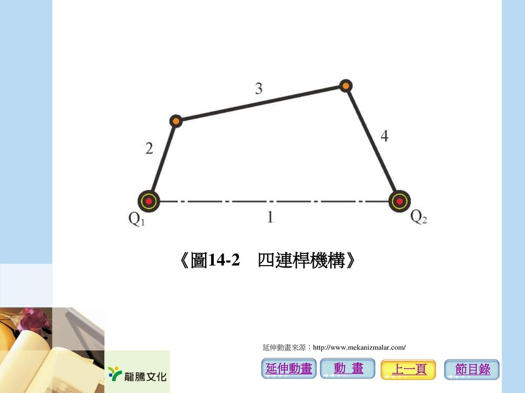 《圖14-2 四連桿機構》 延伸動畫來源:http://www.mekanizmalar.com/ 延伸動畫 動 畫 上一頁 節目錄