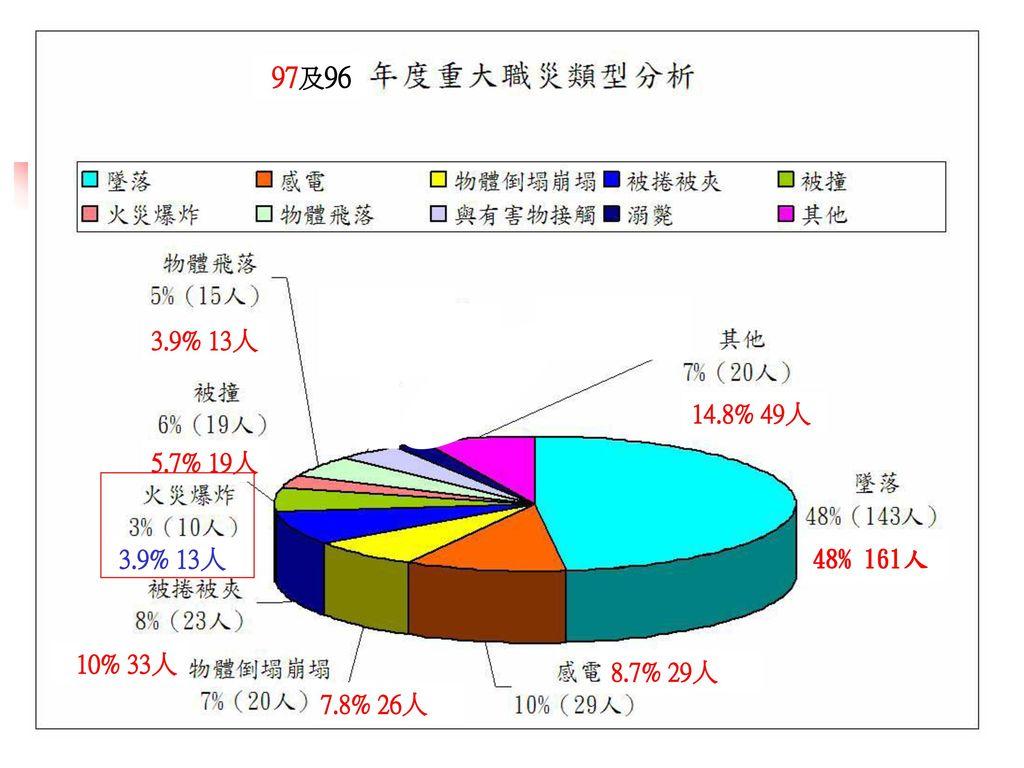 97及96 3.9% 13人 14.8% 49人 5.7% 19人 3.9% 13人 48% 161人 10% 33人 8.7% 29人 7.8% 26人