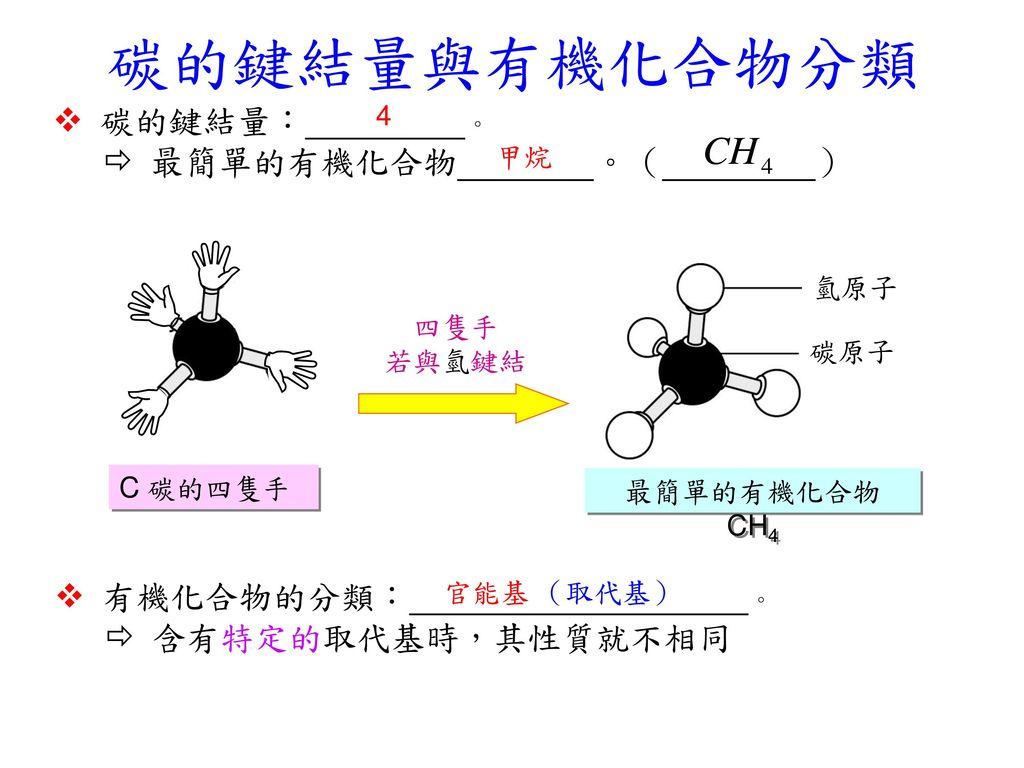  碳的鍵結量與有機化合物分類  碳的鍵結量: 。  最簡單的有機化合物 。( )