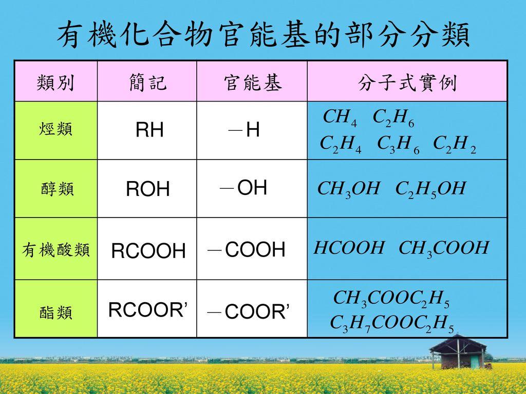 有機化合物官能基的部分分類 類別 簡記 官能基 分子式實例 RH -H ROH -OH RCOOH -COOH RCOOR' -COOR'