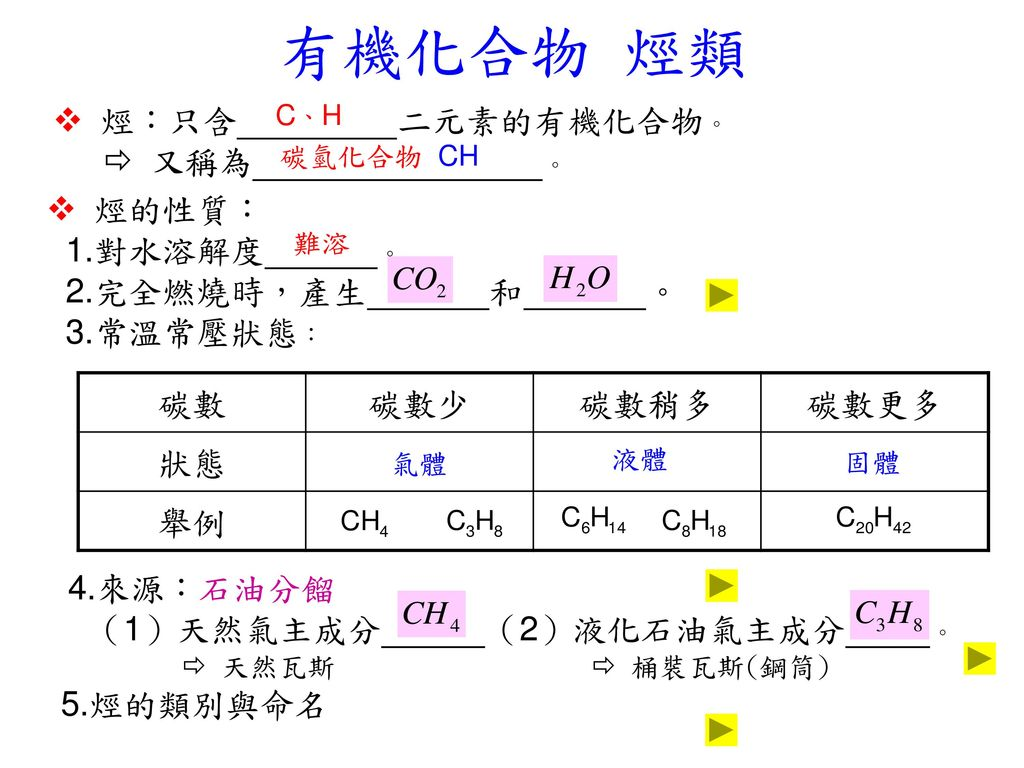 有機化合物 烴類  烴:只含 二元素的有機化合物。  又稱為 。
