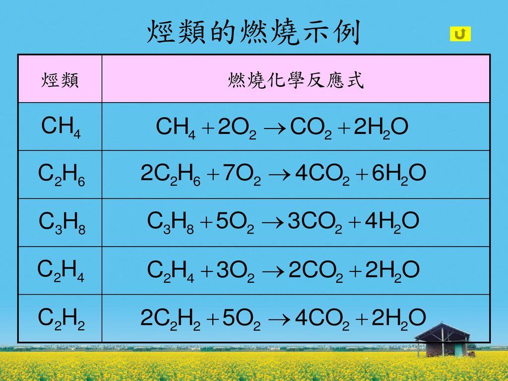 烴類的燃燒示例 烴類 燃燒化學反應式