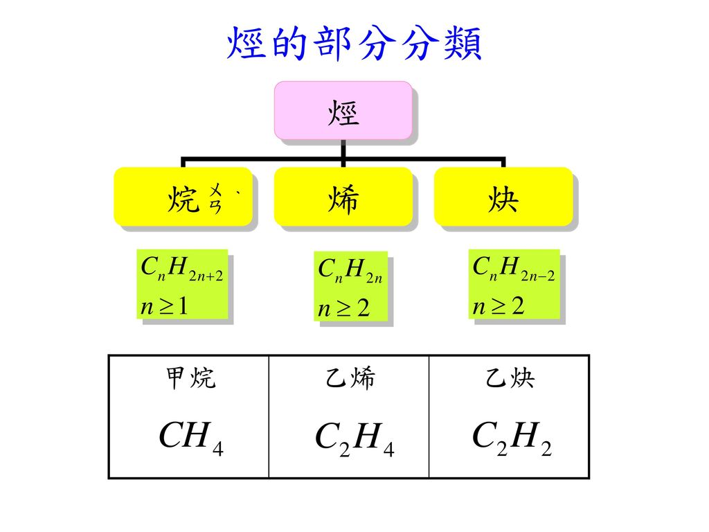烴的部分分類 ㄨㄢ ˊ 甲烷 乙烯 乙炔