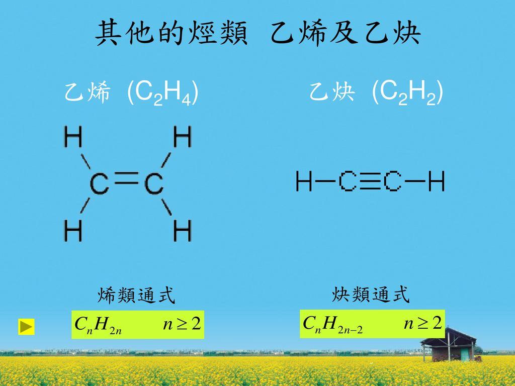 其他的烴類 乙烯及乙炔 乙烯 (C2H4) 乙炔 (C2H2) 烯類通式 炔類通式