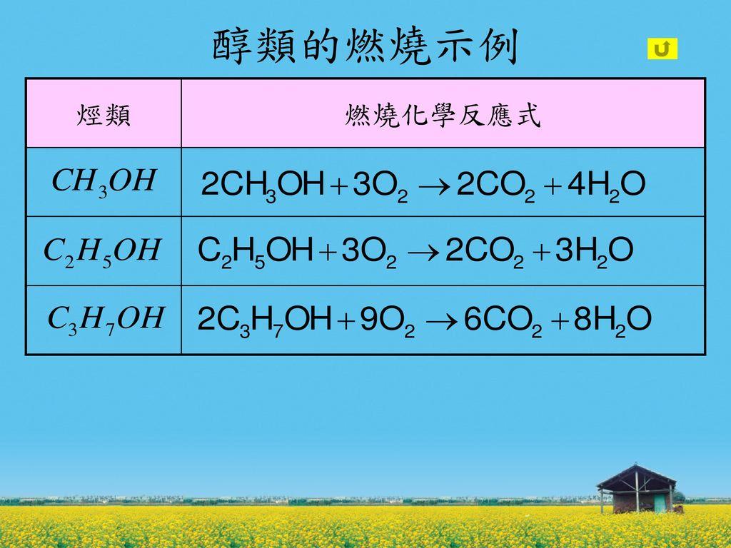 醇類的燃燒示例 烴類 燃燒化學反應式