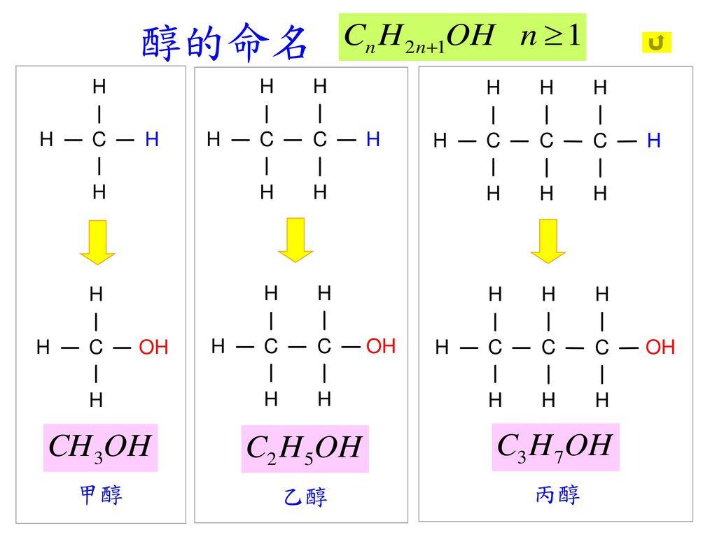 醇的命名 甲醇 乙醇 丙醇