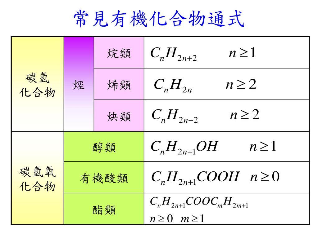 常見有機化合物通式 碳氫 化合物 烴 烷類 烯類 炔類 碳氫氧化合物 醇類 有機酸類 酯類