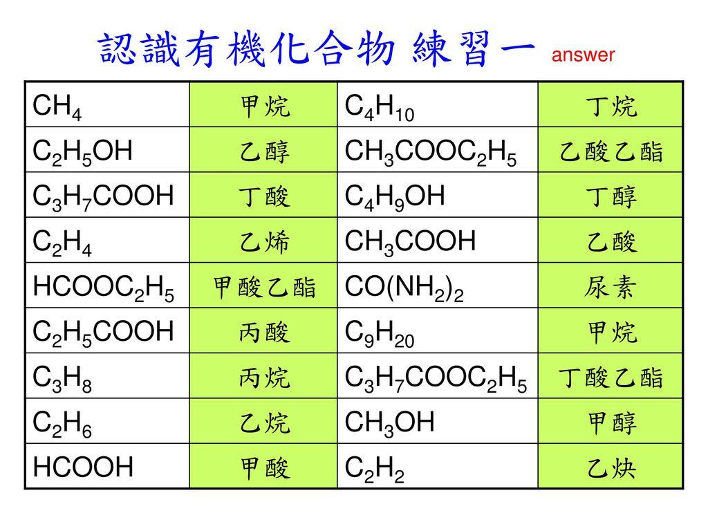 認識有機化合物 練習一 answer CH4 甲烷 C4H10 丁烷 C2H5OH 乙醇 CH3COOC2H5 乙酸乙酯 C3H7COOH