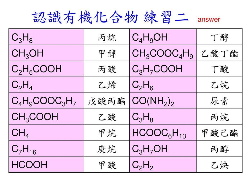 認識有機化合物 練習二 answer C3H8 丙烷 C4H9OH 丁醇 CH3OH 甲醇 CH3COOC4H9 乙酸丁酯 C2H5COOH
