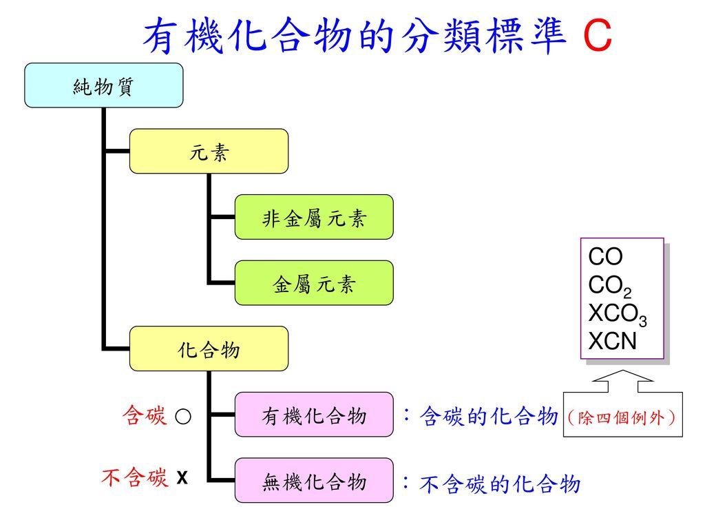 有機化合物的分類標準 C CO CO2 XCO3 XCN 含碳 ○ :含碳的化合物(除四個例外) 不含碳 X :不含碳的化合物