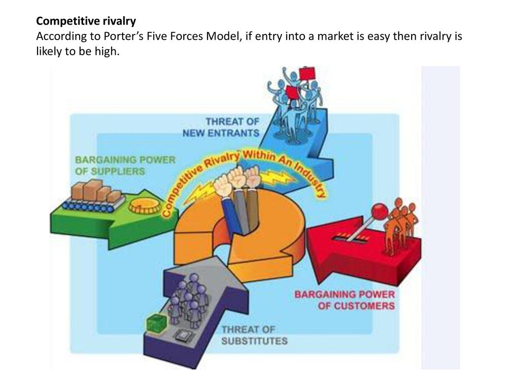 Competitive rivalry According to Porter's Five Forces Model, if entry into a market is easy then rivalry is likely to be high.