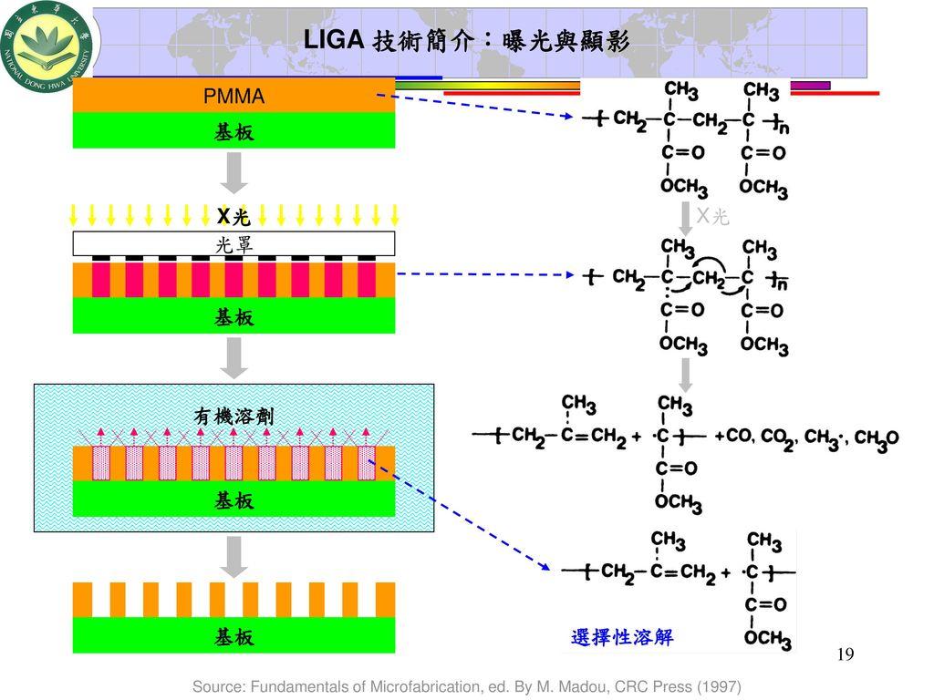 LIGA 技術簡介:曝光與顯影 PMMA 基板 X光 光罩 基板 有機溶劑 基板 基板 選擇性溶解