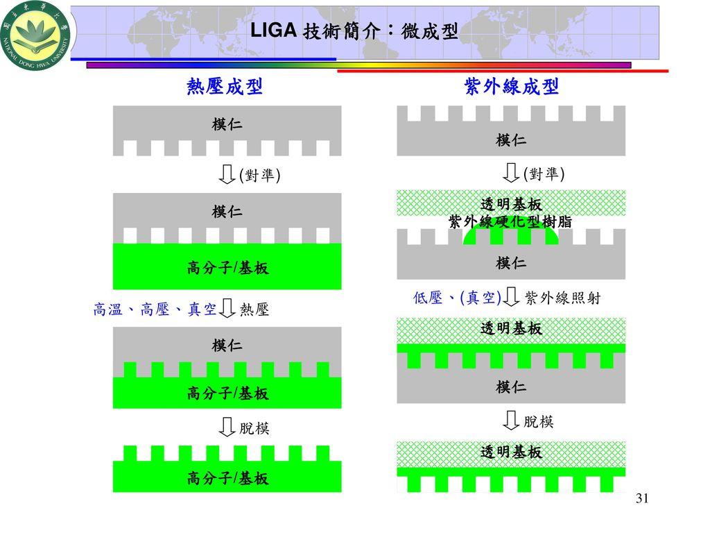 LIGA 技術簡介:微成型 熱壓成型 紫外線成型