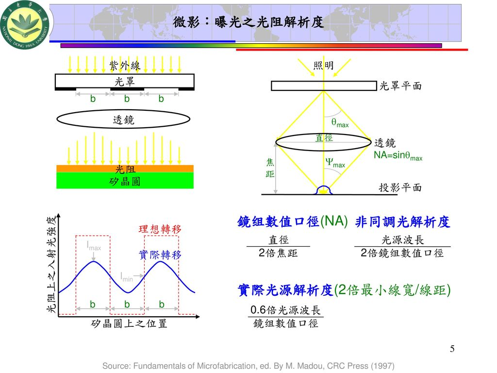 微影:曝光之光阻解析度 鏡组數值口徑(NA) 非同調光解析度 實際光源解析度(2倍最小線寬/線距) 紫外線 光罩 透鏡 矽晶圓 光阻