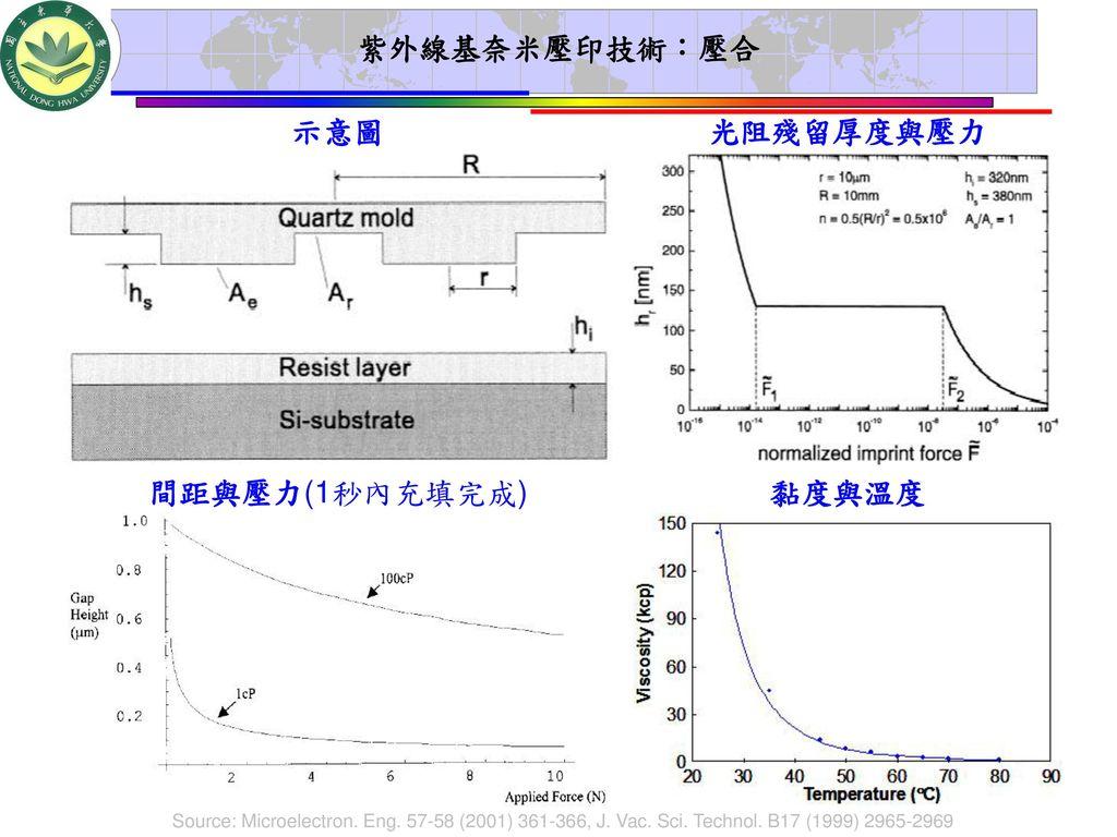 紫外線基奈米壓印技術:壓合 黏度與溫度 示意圖 光阻殘留厚度與壓力
