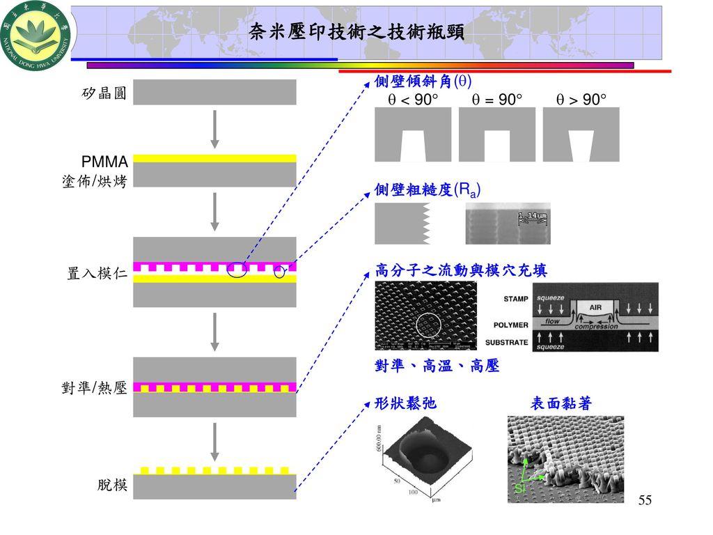 奈米壓印技術之技術瓶頸 側壁傾斜角()  < 90  = 90  > 90 矽晶圓 PMMA 塗佈/烘烤 置入模仁
