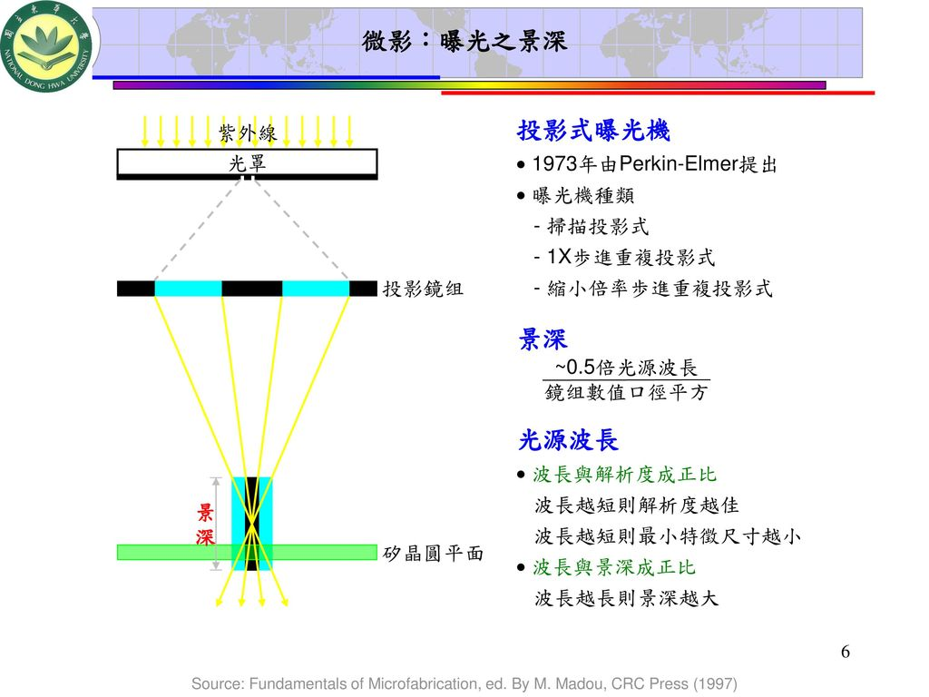 微影:曝光之景深 投影式曝光機 景深 光源波長 紫外線  1973年由Perkin-Elmer提出  曝光機種類 光罩 - 掃描投影式
