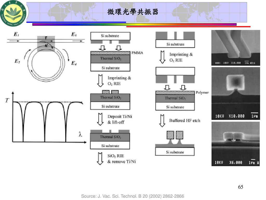 微環光學共振器 Source: J. Vac. Sci. Technol. B 20 (2002)