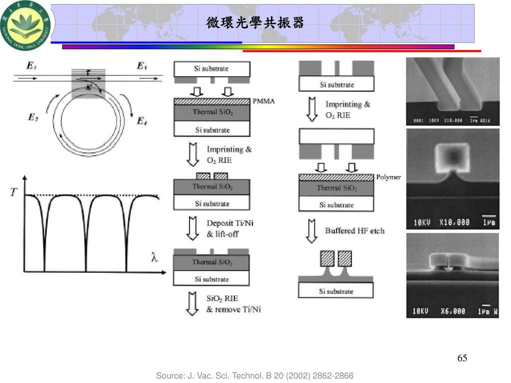 微環光學共振器 Source: J. Vac. Sci. Technol. B 20 (2002) 2862-2866