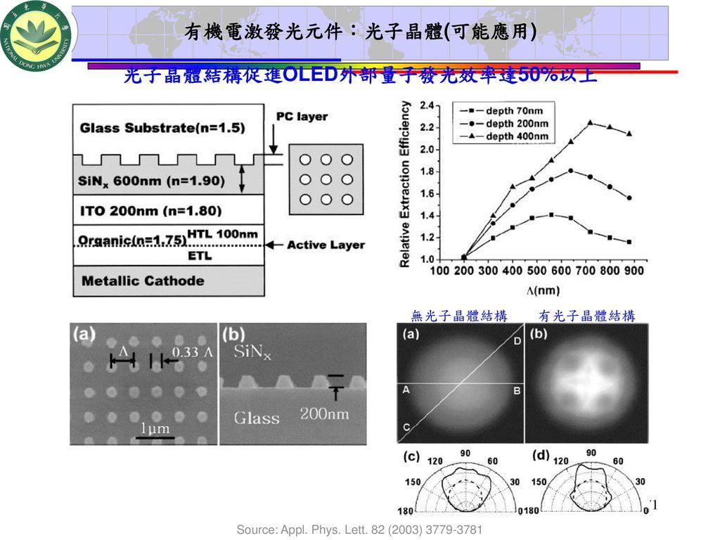 光子晶體結構促進OLED外部量子發光效率達50%以上